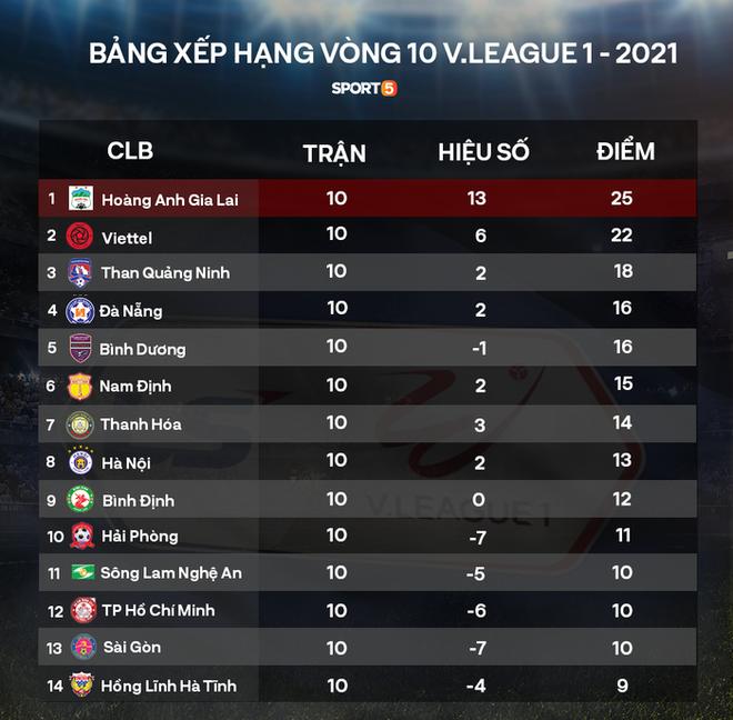 HLV Hà Nội FC: HAGL có bàn thắng là lui về sân nhà đá thực dụng - ảnh 2