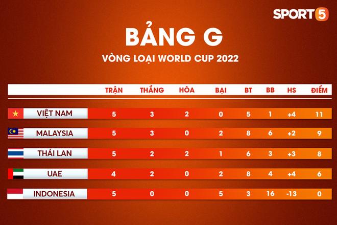Người hâm mộ phải xem tuyển Việt Nam đá vòng loại World Cup lúc nửa đêm - ảnh 2