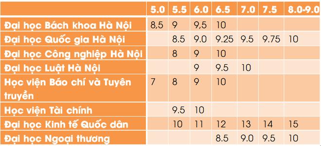 Bảng quy đổi điểm IELTS thành điểm xét tuyển của các trường đại học năm 2021 - ảnh 1