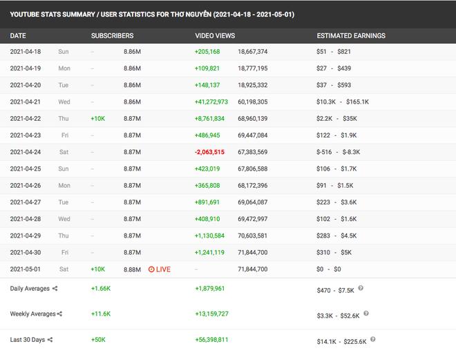 Cộng đồng mạng thật lạ: hô hào, lên án, đòi anti các kiểu, mà sao kênh YouTube Thơ Nguyễn vẫn tăng subscribers chóng mặt, sắp đạt nút Kim Cương luôn rồi? - ảnh 6