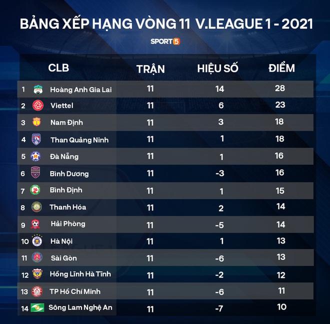 HAGL đứng trước cơ hội phá kỷ lục của những nhà vô địch V.League - ảnh 3