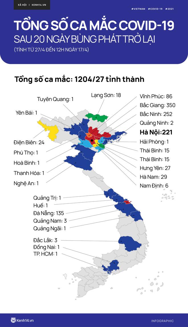INFOGRAPHIC: Hơn 1.200 ca mắc Covid-19 trên khắp 27 tỉnh thành sau 20 ngày dịch bùng phát trở lại - ảnh 1