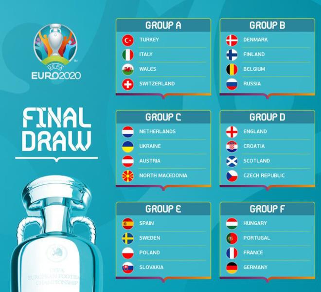 EURO 2020 sẽ có số lượng cầu thủ tham dự kỷ lục - ảnh 3