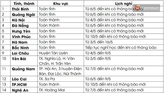 Cập nhật ngày 8/5: 27 tỉnh, thành cho học sinh nghỉ học vì Covid-19 - ảnh 1