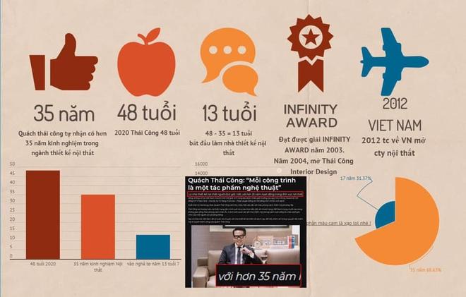 """Xôn xao bài đăng bóc phốt NTK Thái Công: Mới 48 tuổi mà """"nổ"""" có 35 năm kinh nghiệm, showroom ở Đức bé tí chứ không to cả con phố như vẫn khoe? - ảnh 4"""