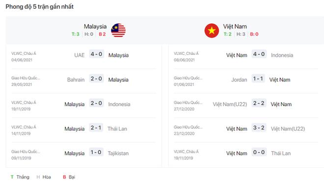 23h45 ngày 11/6, ĐT Malaysia vs Việt Nam: Lạnh lùng chờ thời khắc lịch sử - ảnh 4