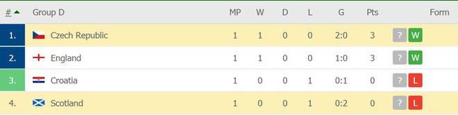Bàn thắng từ giữa sân giúp CH Czech nhấn chìm tuyển Scotland ở bảng D Euro 2020 - ảnh 11