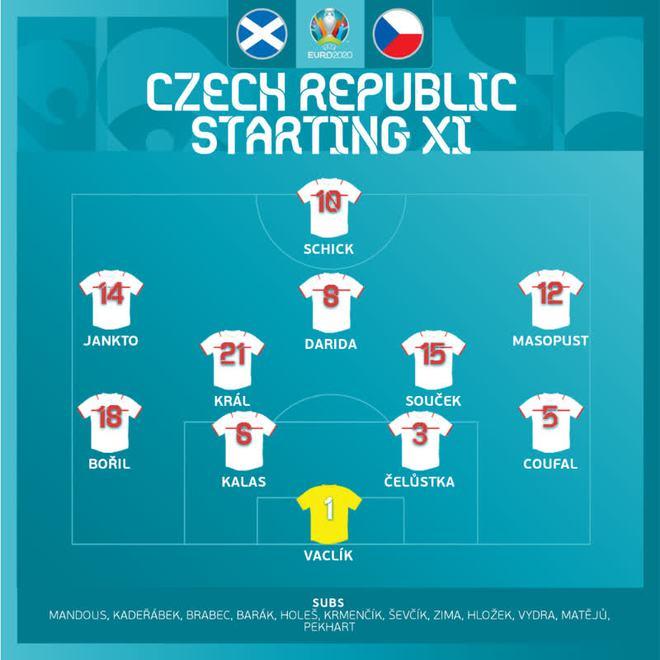 Bàn thắng từ giữa sân giúp CH Czech nhấn chìm tuyển Scotland ở bảng D Euro 2020 - ảnh 3