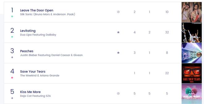 Nữ nghệ sĩ từng hợp tác với BLACKPINK có 1 bài hit từng trải tất cả các vị trí trên Top 10 Billboard Hot 100, chỉ #1 là nhất quyết không! - ảnh 8
