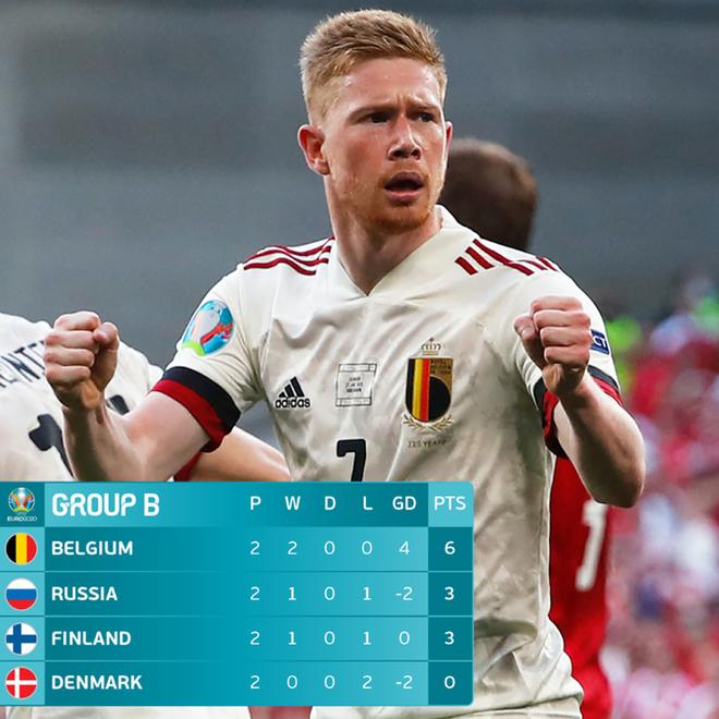 Nguyên nhân cảm động đằng sau màn ăn mừng kỳ lạ của cầu thủ Đan Mạch trong trận gặp Bỉ tại Euro 2020 - ảnh 5