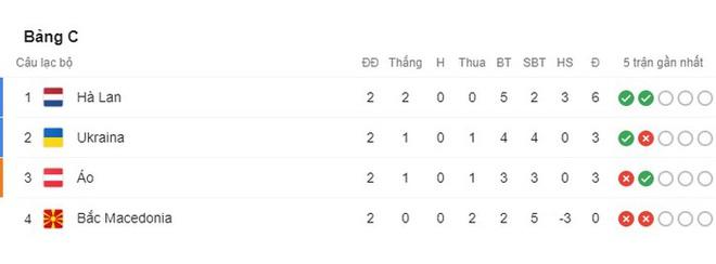 Thắng áp đảo tuyển Áo, Hà Lan chính thức bước tiếp vào vòng knock-out Euro - ảnh 8