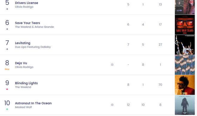 Nữ nghệ sĩ từng hợp tác với BLACKPINK có 1 bài hit từng trải tất cả các vị trí trên Top 10 Billboard Hot 100, chỉ #1 là nhất quyết không! - ảnh 4
