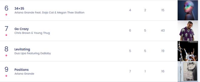 Nữ nghệ sĩ từng hợp tác với BLACKPINK có 1 bài hit từng trải tất cả các vị trí trên Top 10 Billboard Hot 100, chỉ #1 là nhất quyết không! - ảnh 1