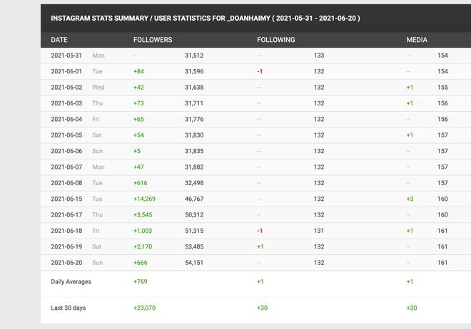 Người yêu tin đồn của Đoàn Văn Hậu được thơm lây, tăng hàng chục nghìn follow ngay sau khi ĐTVN đá vòng loại World Cup - ảnh 4