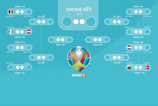 Cập nhật: Phân nhánh vòng đấu loại trực tiếp Euro 2020 và bảng xếp hạng các đội thứ ba - ảnh 1