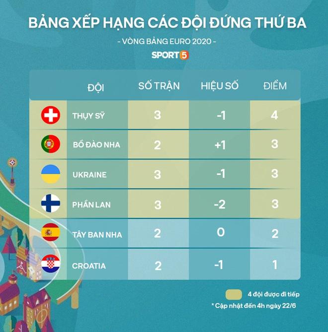Cập nhật: Phân nhánh vòng đấu loại trực tiếp Euro 2020 và bảng xếp hạng các đội thứ ba - ảnh 2