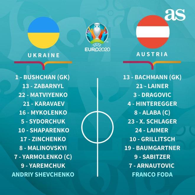 Đánh bại đối thủ trực tiếp Ukraine, tuyển Áo làm nên lịch sử tại Euro 2020 - ảnh 3