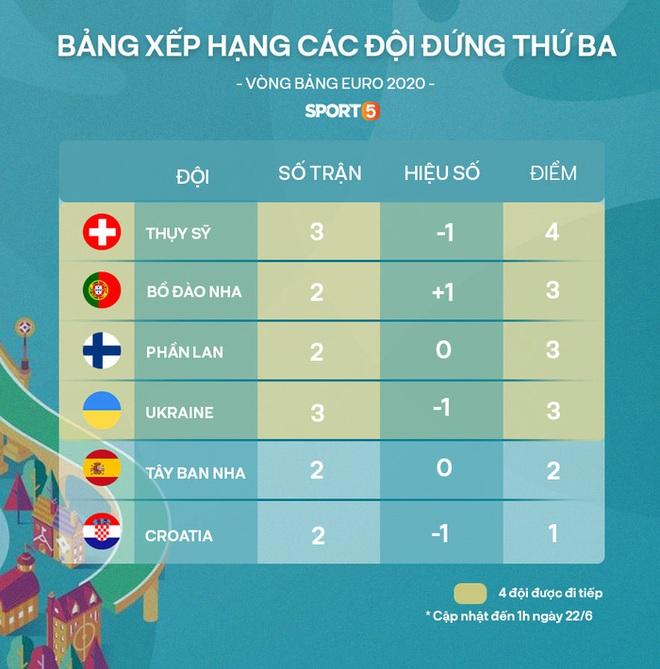 Đánh bại đối thủ trực tiếp Ukraine, tuyển Áo làm nên lịch sử tại Euro 2020 - ảnh 10