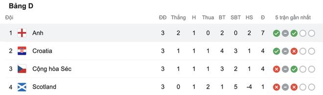 Sterling tiếp tục trở thành người hùng giúp tuyển Anh đánh bại CH Séc tại Euro 2020 - ảnh 11