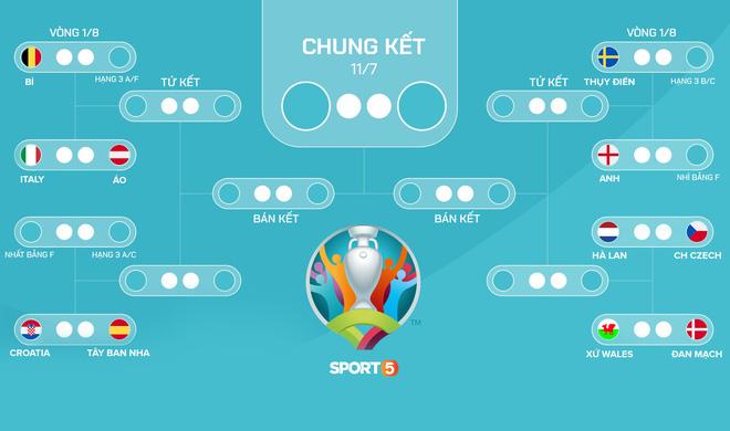 [Trực tiếp Euro 2020] Pháp vs Bồ Đào Nha: Ronaldo và đồng đội thua vỡ mặt vẫn đi tiếp - ảnh 2