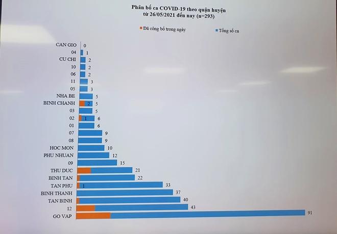 Một công ty ở quận Tân Bình có đến 91 ca mắc Covid-19, Nhóm truyền giáo Phục Hưng có 6 ổ dịch nhỏ trong chuỗi lây nhiễm - Ảnh 3.