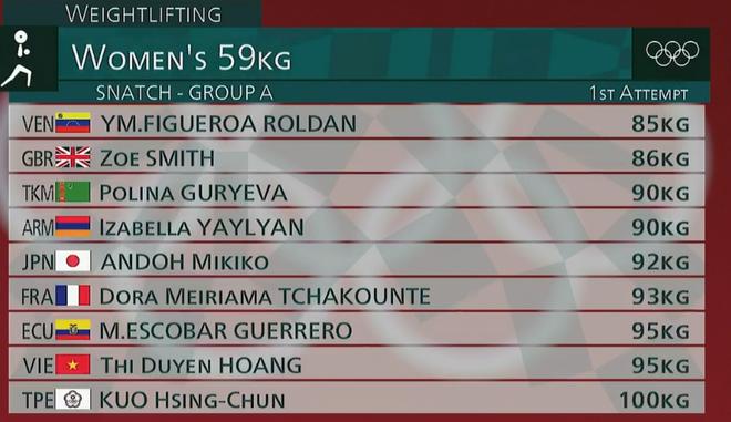 Olympic Tokyo ngày 27/7: Tiến Minh bị loại sau thất bại trước tay vợt gốc Indonesia - Ảnh 12.