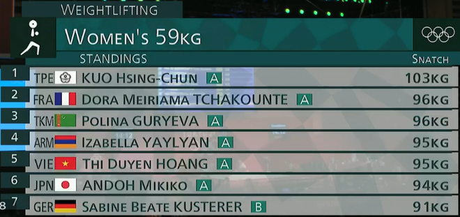 Olympic Tokyo ngày 27/7: Tiến Minh bị loại sau thất bại trước tay vợt gốc Indonesia - Ảnh 7.