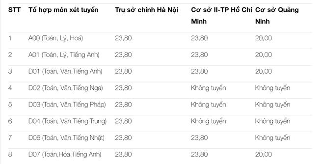 Cập nhật: Điểm sàn nhận hồ sơ đăng ký xét tuyển của các trường ĐH trên cả nước - ảnh 2
