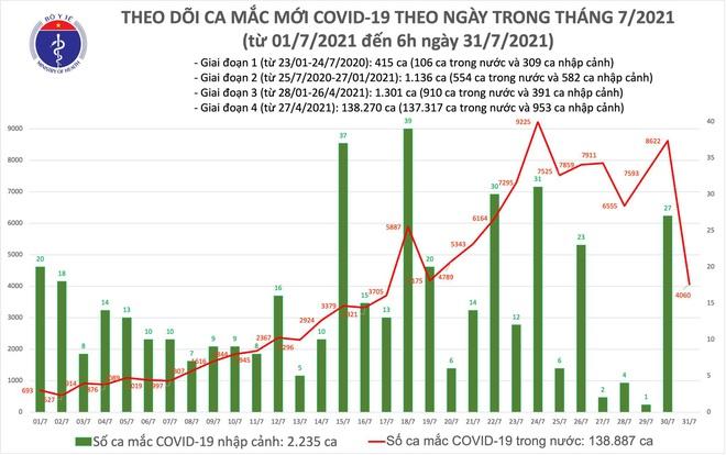 Diễn biến dịch ngày 31/07: Thêm 4.060 ca mắc COVID-19; TP.HCM đẩy nhanh tiêm vaccine cho 62.000 shipper - Ảnh 1.