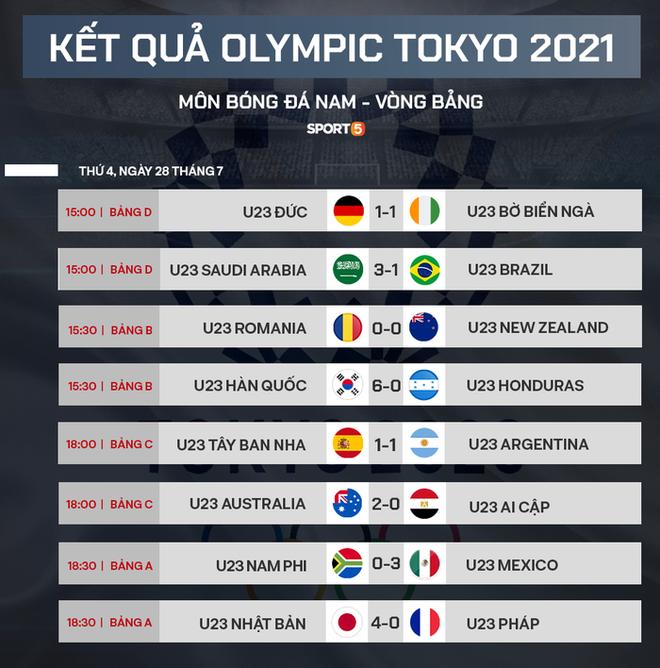 Xác định xong 4 đội vào bán kết bóng đá nam Olympic 2020 - ảnh 3