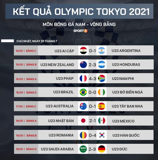 Xác định xong 4 đội vào bán kết bóng đá nam Olympic 2020 - ảnh 4