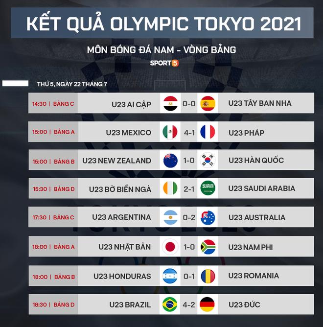 Xác định xong 4 đội vào bán kết bóng đá nam Olympic 2020 - ảnh 5