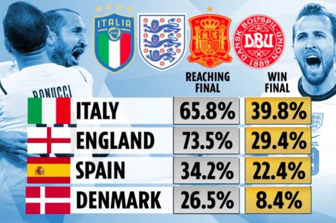 Italy vào chung kết Euro 2020 sau chiến thắng kịch tính trên chấm luân lưu - Ảnh 37.