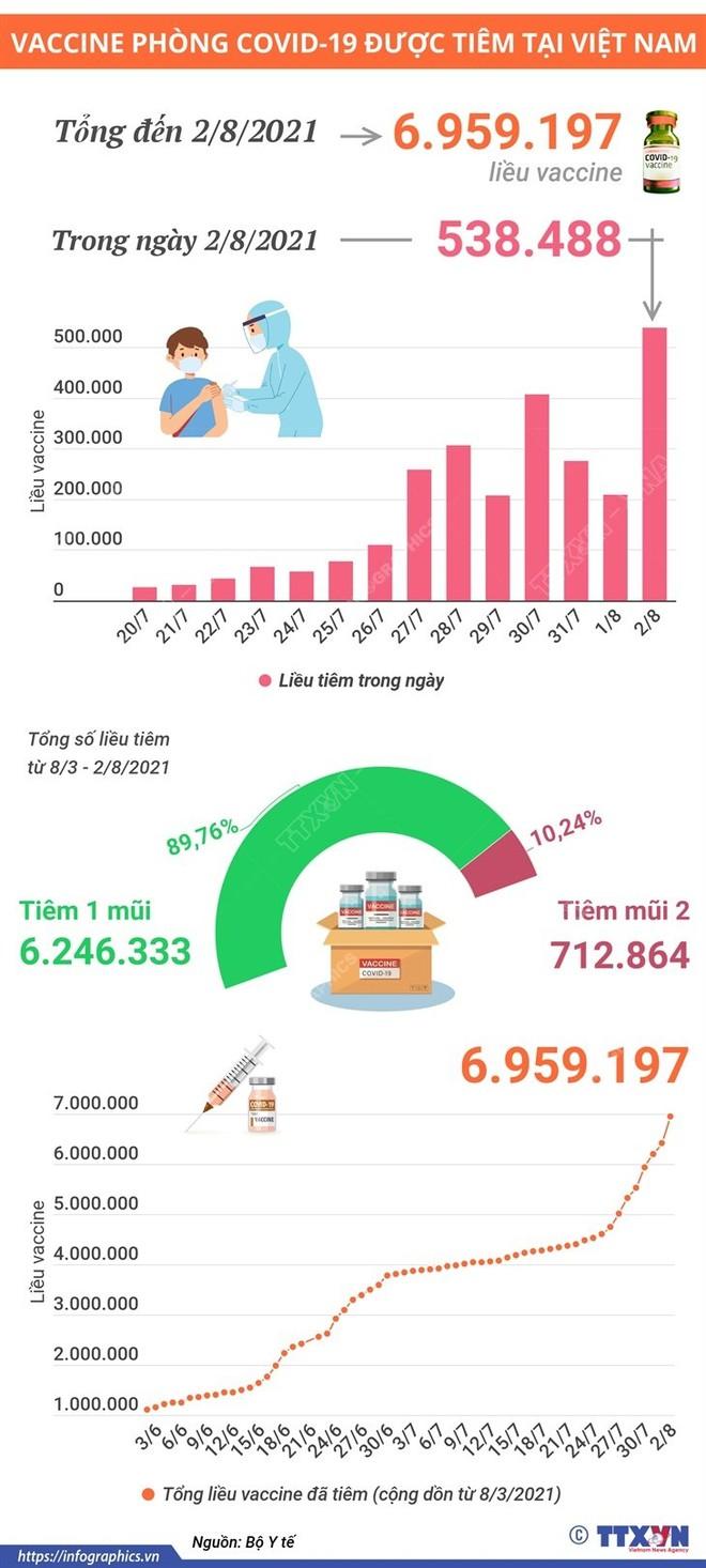 Diễn biến dịch ngày 3/8: TP.HCM vượt 100.000 ca mắc; Hà Nội công bố 54 địa chỉ khách sạn, siêu thị, bệnh viện liên quan đến Công ty Thanh Nga - Ảnh 1.