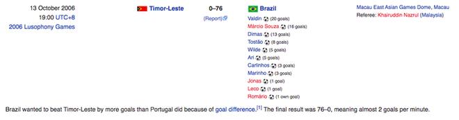 Tuyển futsal Brazil từng nghiền nát đội bóng láng giềng của Việt Nam với tỷ số khủng khiếp 76-0 - ảnh 2