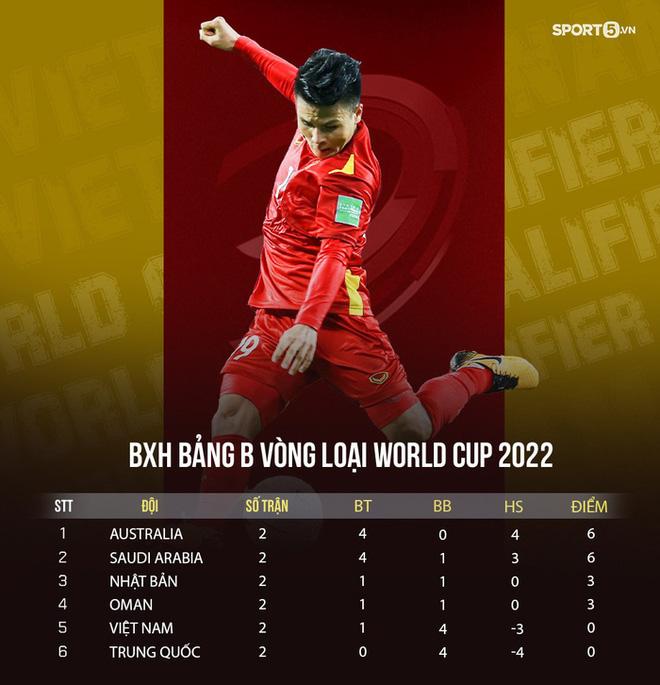 Bắt chính 1 trận, Tấn Trường vẫn xếp top thủ môn vòng loại 3 World Cup 2022 và được AFC vinh danh - ảnh 2