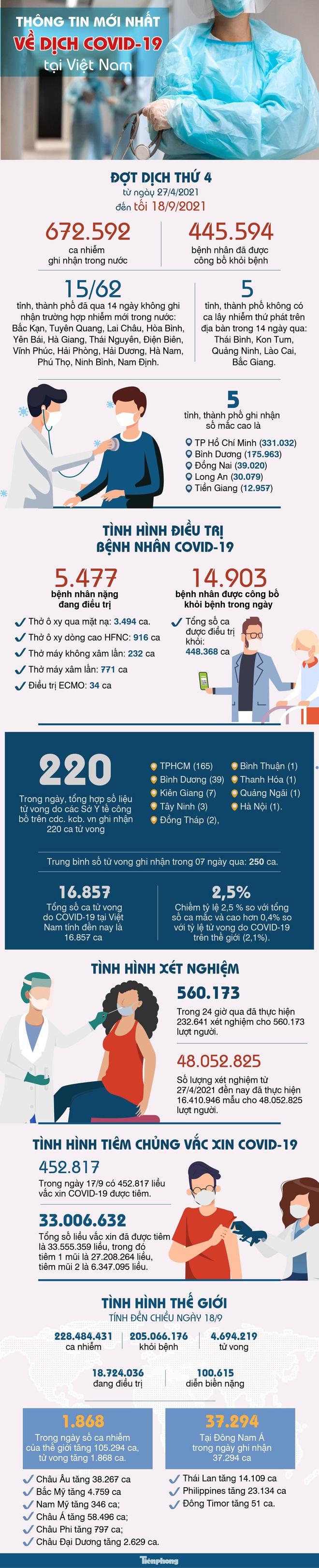 Diễn biến dịch ngày 20/9: Chùm ca COVID-19 ở Long Biên chưa rõ nguồn lây, phức tạp, nguy hiểm; Đề xuất TP.HCM cấp thẻ xanh Covid-19 cho người tiêm 1 mũi vaccine - Ảnh 1.