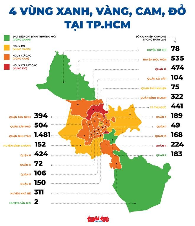 Diễn biến dịch ngày 22/9: Quận huyện nào ở TP.HCM là vùng đỏ, vùng xanh theo đánh giá của Bộ Y tế? - Ảnh 1.