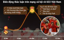 """Lịch sử lặp lại: Vô địch SEA Games của U22 Việt Nam tạo biến động trên MXH, thậm chí còn hoành tráng hơn """"tuyết trắng"""" Thường Châu 2018"""