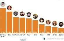 Binz tụt hạng nhưng vẫn cùng dàn sao Rap Việt áp đảo top 10 những người ảnh hưởng nhất mạng xã hội tháng 9/2020