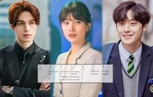 """Mọt phim Hàn nhức não vì xếp lịch cày drama: Cuối tuần """"cặp kè"""" Suzy, giữa tuần đi đu đưa Lee Dong Wook, bận thật sự!"""
