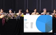 """Tranh cãi chia line của BTS khi comeback: Jin tiếp tục là """"vai phụ"""" mờ nhạt nhưng main dancer j-hope mới là người bị """"dìm hàng"""" nhất?"""
