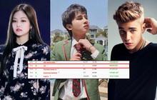 Jack lọt top 50 kênh Youtube có lượt subscribe nhanh nhất thế giới, vượt qua loạt sao quốc tế Billie Eilish, Justin Bieber, Dua Lipa cho đến BLACKPINK