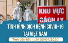 INFOGRAPHIC: Toàn cảnh dịch Covid-19 tại Việt Nam tính đến hết ngày 3/4, hơn 36% bệnh nhân đã khỏi bệnh
