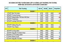TPHCM: Thống kê biến động chỉ tiêu tuyển sinh lớp 10 THPT công lập năm học 2020-2021