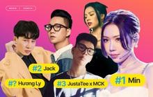 Min tiếp tục giữ vững No.1 trước Jack, MCK và JustaTee debut quá đỉnh nhưng không bất ngờ bằng Hương Ly tại BXH HOT14 tuần này