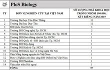 Các nhà khoa học Việt Nam trong top 100.000 có ảnh hưởng nhất thế giới 2020