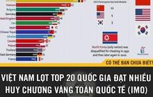 Việt Nam lọt top 20 quốc gia sở hữu nhiều HCV Toán Quốc tế nhất thế giới giai đoạn 1959 - 2019