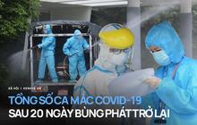 INFOGRAPHIC: Hơn 1.200 ca mắc Covid-19 trên khắp 27 tỉnh thành sau 20 ngày dịch bùng phát trở lại