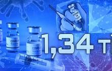 Nhiều nước giảm số ca mắc COVID-19 nhờ tiêm vaccine đại trà
